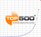 Top500 supercomputers